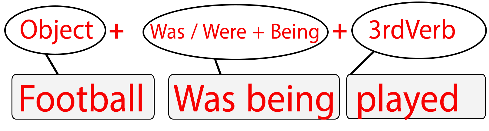 Past Continuous Tense - Passive Voice | Exercises (With Pictures)