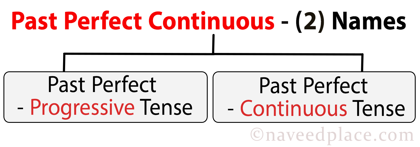 Past Perfect Continuous | Structure - Exercises (With Pics)