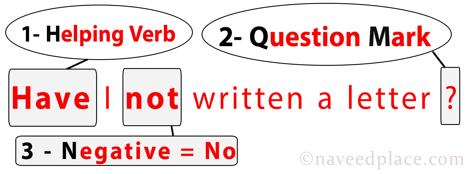 Present Perfect – Formula, Structure Exercises (With-Pictures)